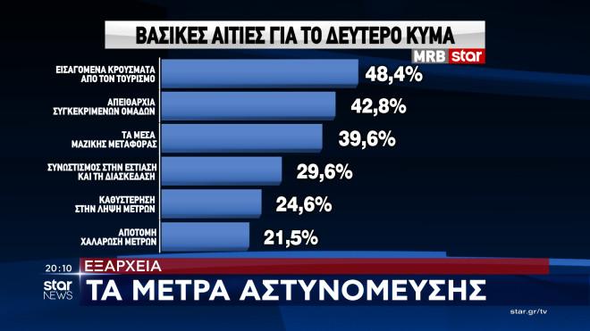 , Έρευνα της MRB: Το 71% των πολιτών θεωρεί αναποτελεσματικούς τους χειρισμούς της κυβέρνησης, INDEPENDENTNEWS