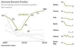 germania unico paese positivo