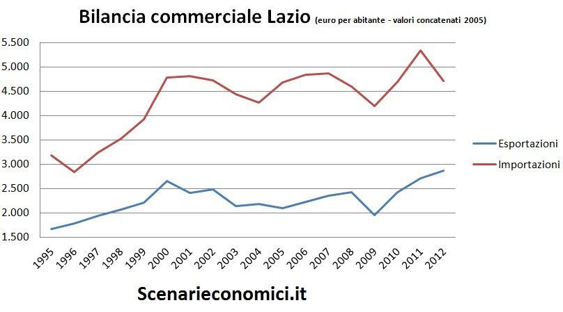 Bilancia commerciale Lazio
