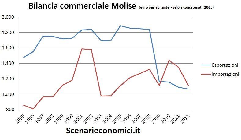 Bilancia commerciale Molise