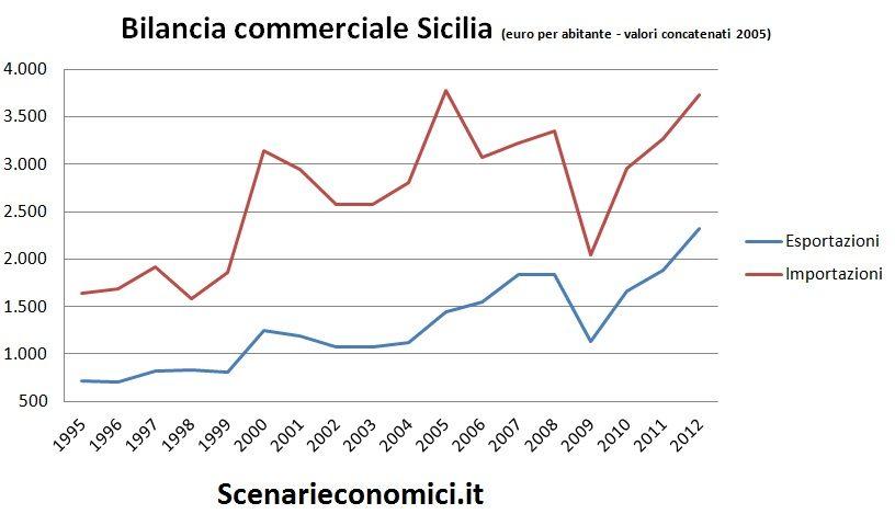 Bilancia commerciale Sicilia