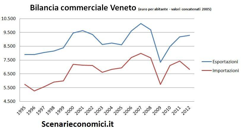 Bilancia commerciale Veneto
