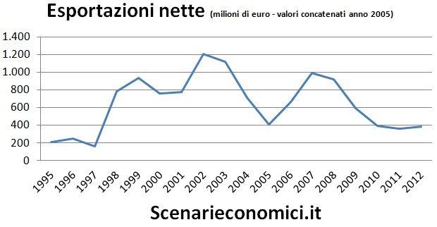 Esportazioni nette Basilicata