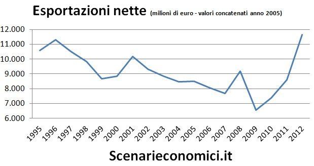 Esportazioni nette Piemonte