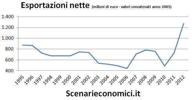 Esportazioni nette Umbria