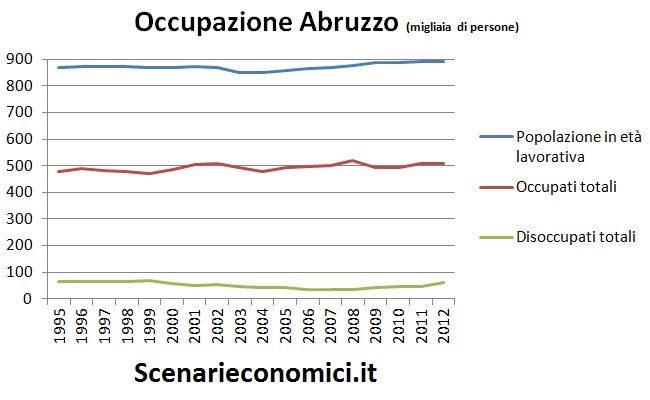 Occupazione Abruzzo