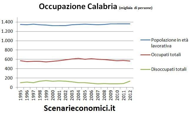 Occupazione Calabria