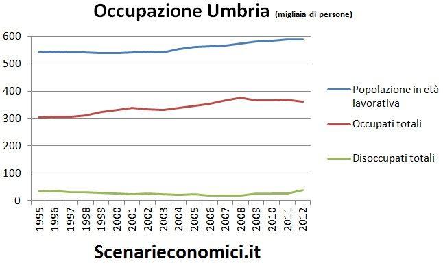 Occupazione Umbria