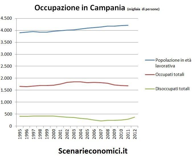 Occupazione in Campania
