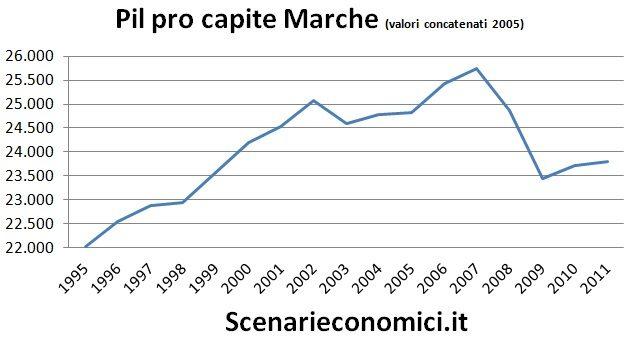 Pil pro capite Marche