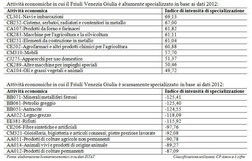 Specializzazione FVG