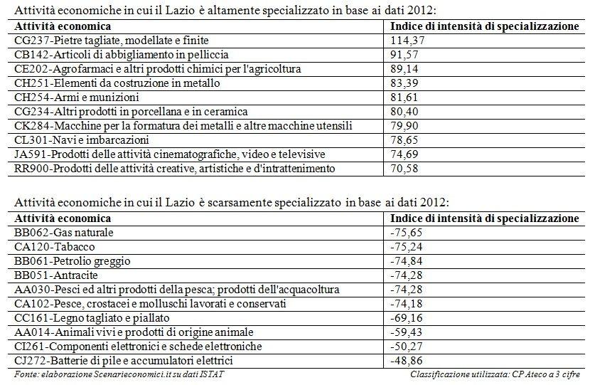 Specializzazione Lazio
