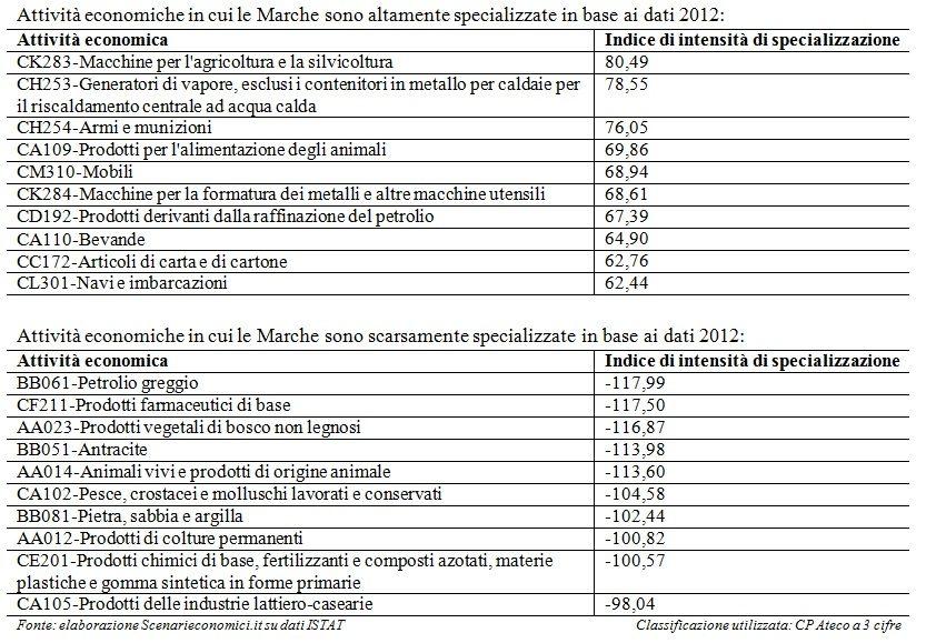 Specializzazione Marche