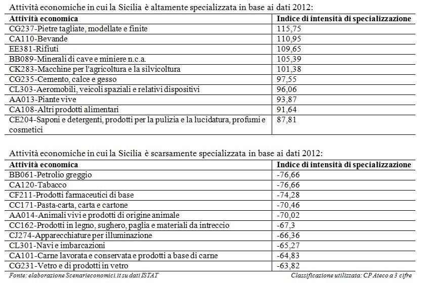 Specializzazione Sicilia