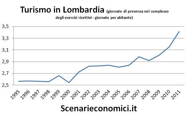 Turismo in Lombardia