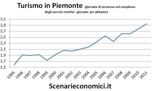 Turismo in Piemonte