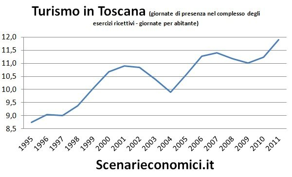 Turismo in Toscana