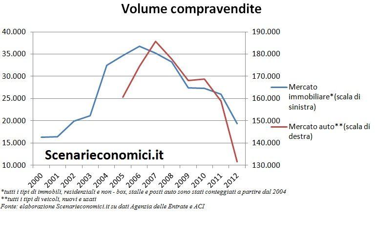 Volume compravendite Abruzzo