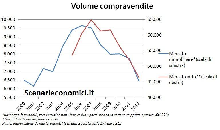 Volume compravendite Basilicata