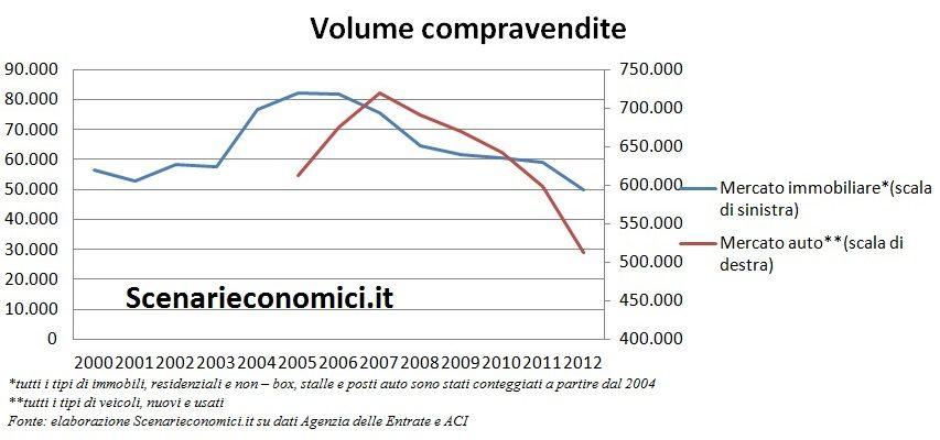 Volume compravendite Campania