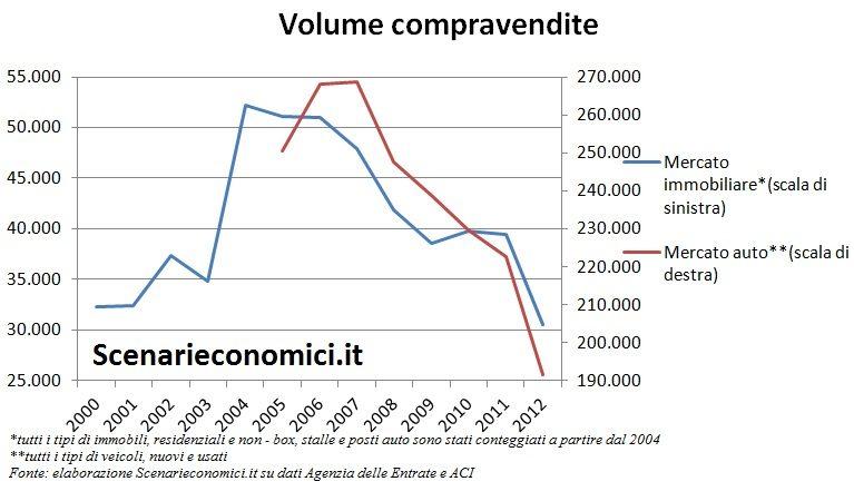 Volume compravendite Liguria