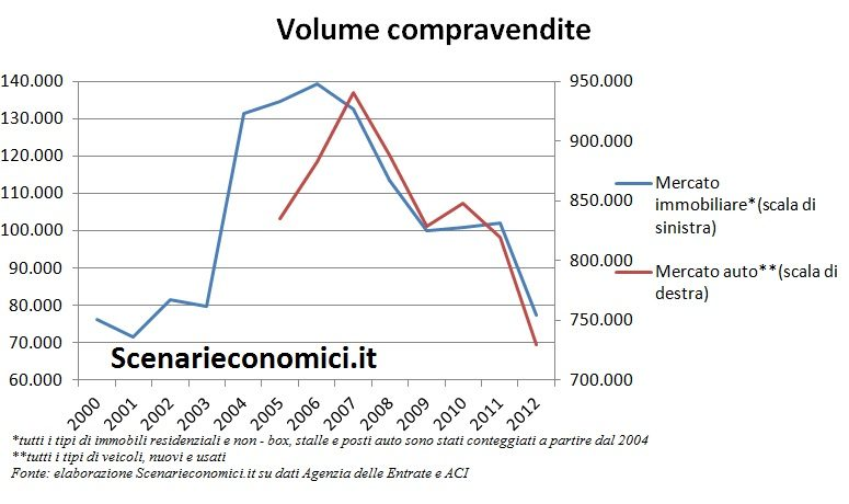Volume compravendite Piemonte