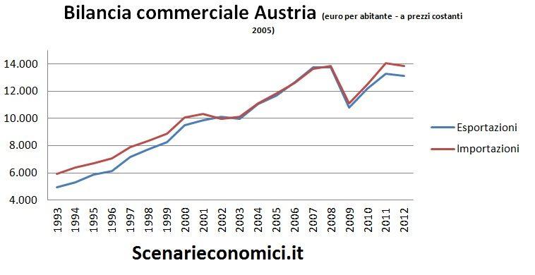Bilancia commerciale Austria