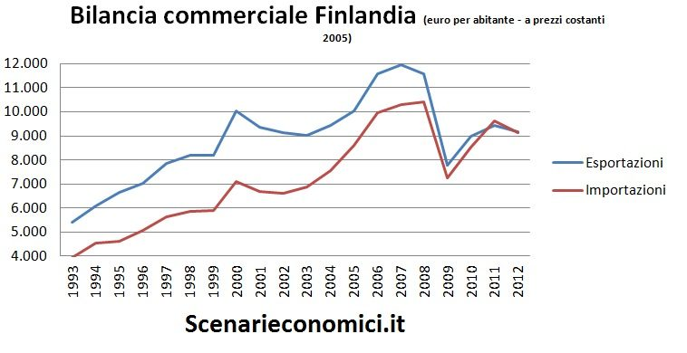 Bilancia commerciale Finlandia