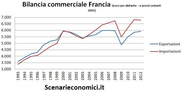 Bilancia commerciale Francia