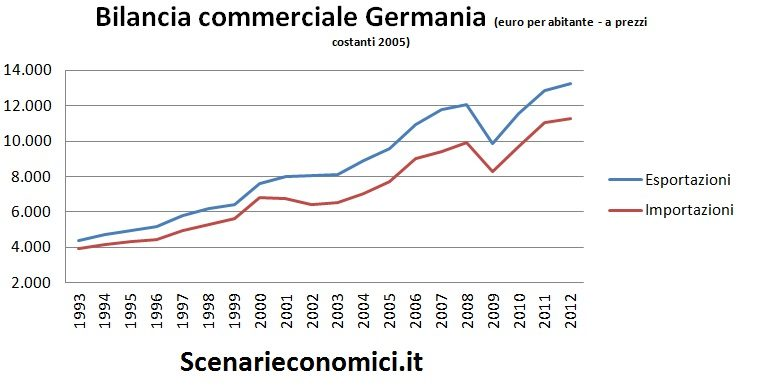 Bilancia commerciale Germania