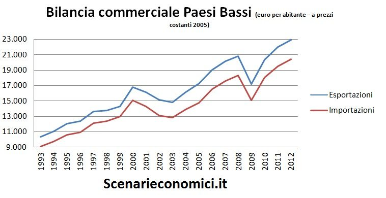 Bilancia commerciale PB