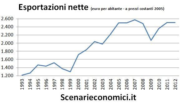 Esportazioni nette PB
