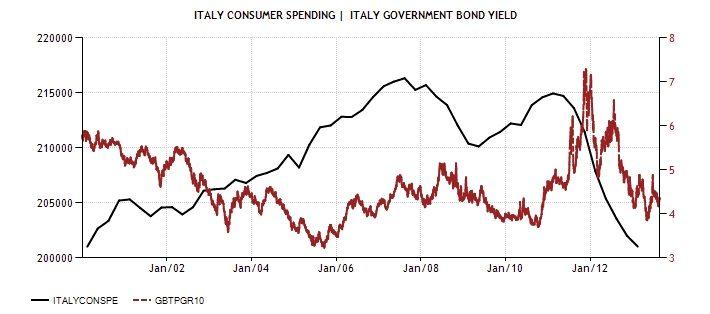 ITA Consumer spending and Bonds