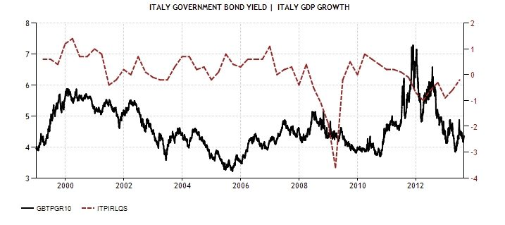 ITA GER 10YRS vs GROWTH ITA 1999