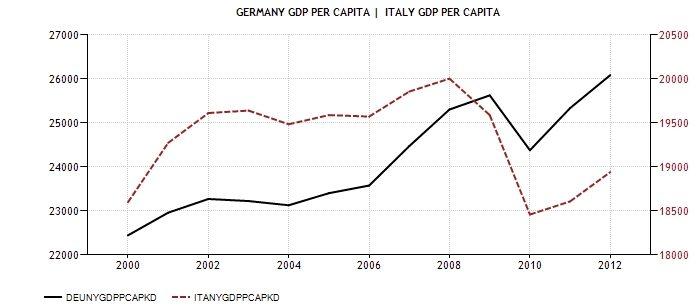ITA GER CPI GDP procapite 1999