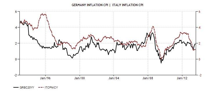 ITA GER Inflation rate