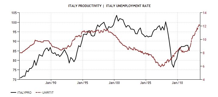 ITA Productivity and Uneployment 1985-2013