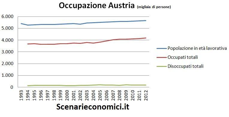 Occupazione Austria