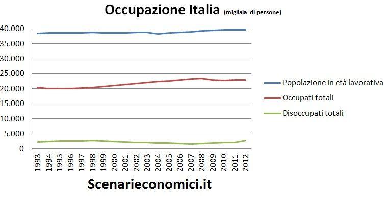 Occupazione Italia
