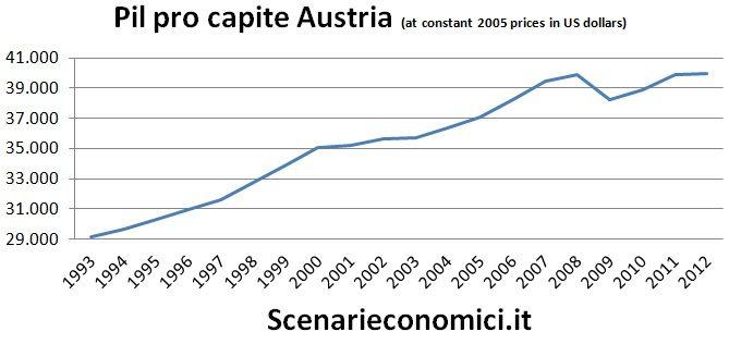Pil pro capite Austria