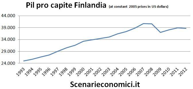 Pil pro capite Finlandia