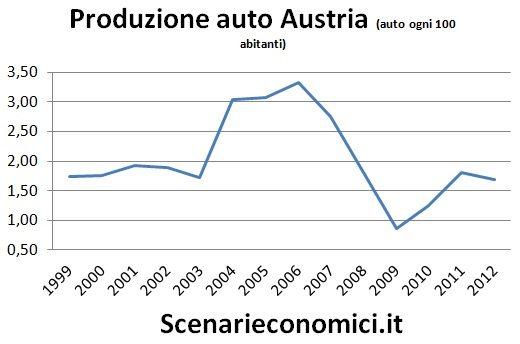 Produzione auto Austria