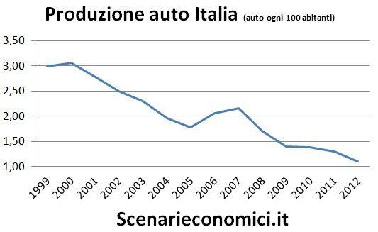 Produzione auto Italia