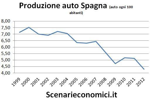 Produzione auto Spagna