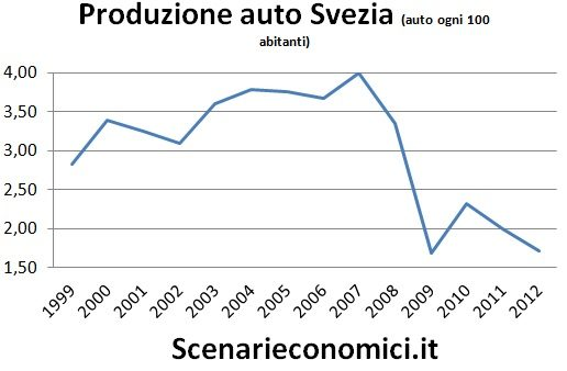 Produzione auto Svezia