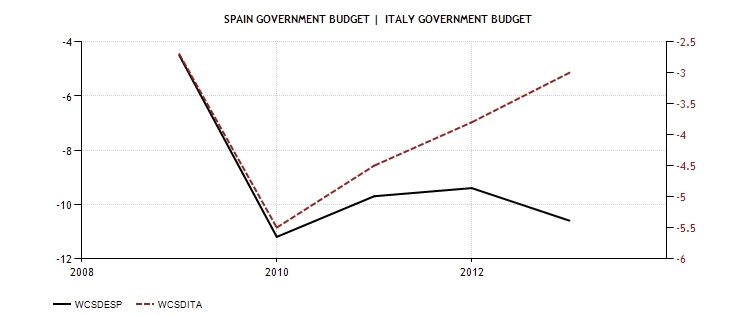 SPA ITA Government Budget 2009-2013