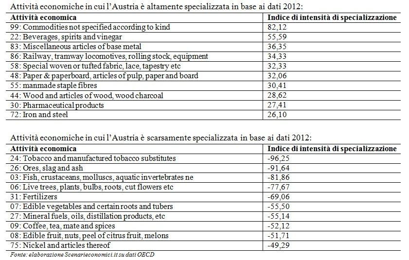 Specializzazione Austria