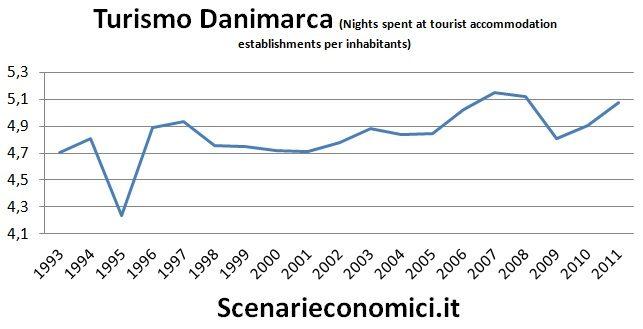 Turismo Danimarca