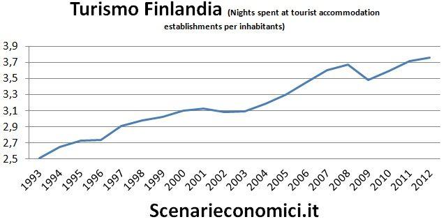 Turismo Finlandia