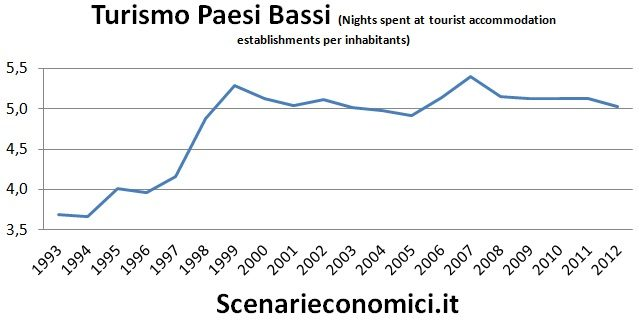 Turismo PB
